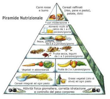 Corretta dieta mediterranea