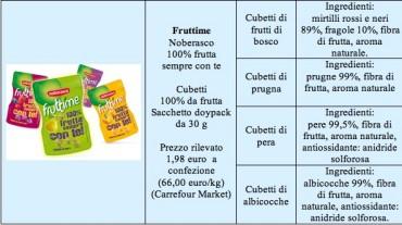 Fruttime-prodotti