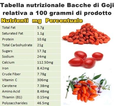 7 rimedi naturali per aumentare la libido - 1channel Con Gusto Giusto  1chan...