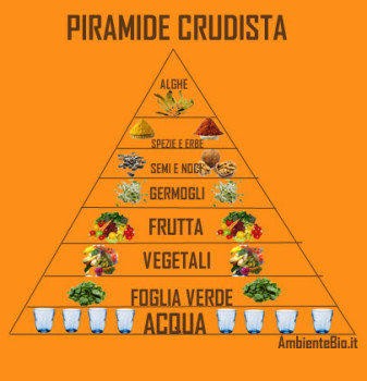 piramide-raw-food1