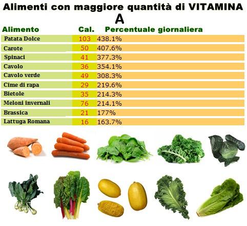 Tabella-vitamina-A1